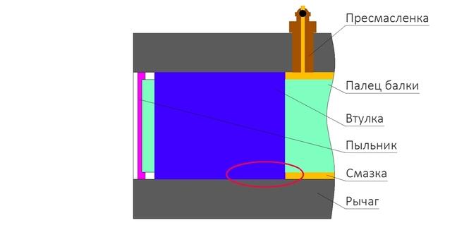 На рисунке отображен схематично без учетов пропорций узел соединения крайней втулки